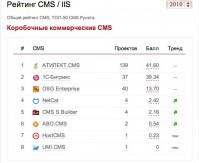 АТИЛЕКТ.CMS заняла 1-е место в России среди коммерческих CMS