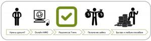 Деятельность МФО полностью онлайн — теперь это возможно