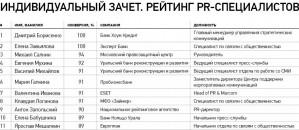 PR-служба МФО «Займер» в Топ-10 рейтинга «Чемпионы пиара-2»