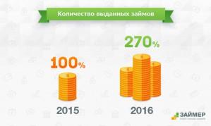 """Сервис """"Займер"""": объем выданных займов в 2016 году вырос практически в 3 раза"""
