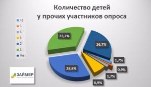11, 3% онлайн-заемщиков - многодетные родители