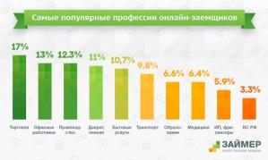 Самые популярные профессии онлайн-заемщиков