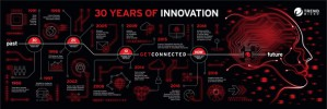 Trend Micro удостоен глобальной награды VMware 2017 Partner Innovation Awards